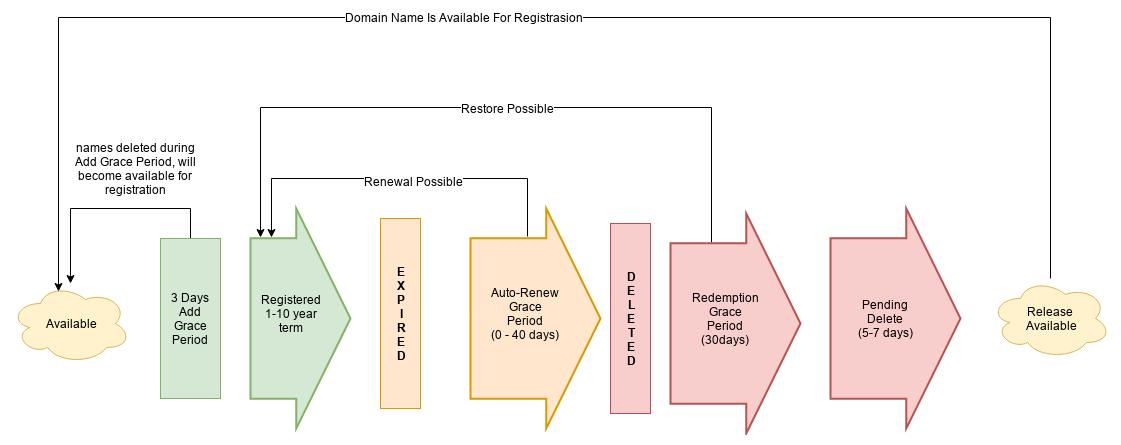 Domain Life Cycle (untuk semua ekstensi domain)